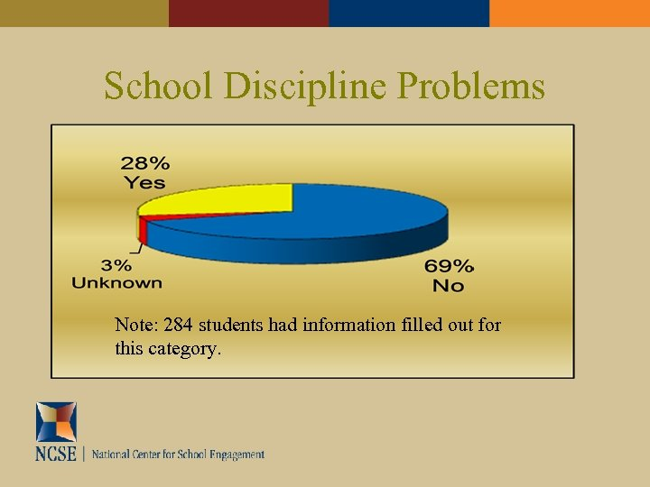 School Discipline Problems Note: 284 students had information filled out for this category.