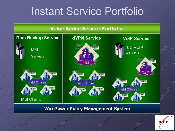 Instant Service Portfolio Value Added Service Portfolio Data Backup Service d. VPN Service Vo.