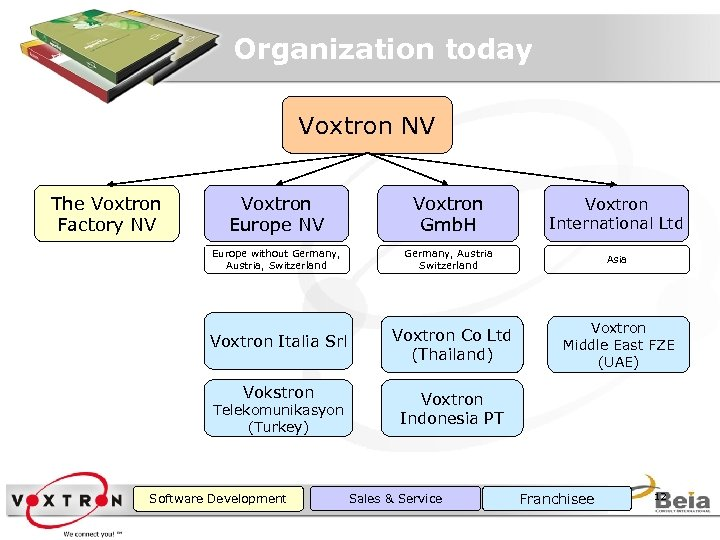 Organization today Voxtron NV Voxtron Europe NV Voxtron Gmb. H Voxtron International Ltd Europe