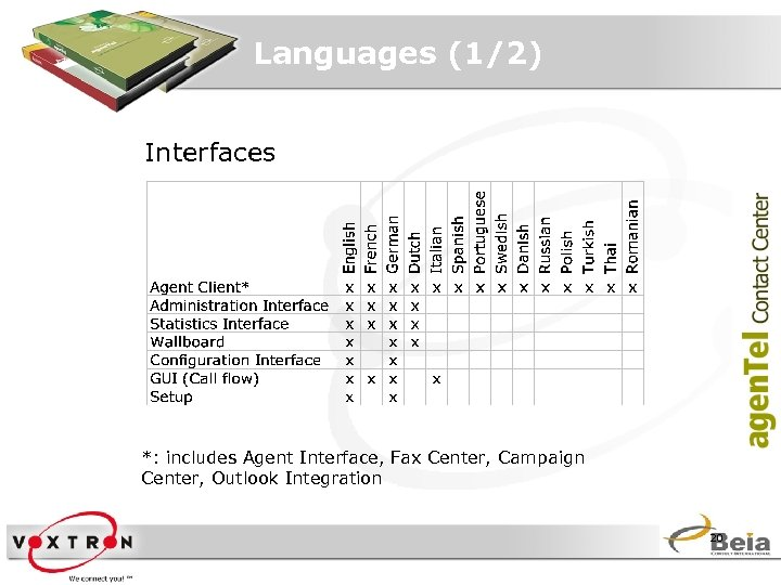 Languages (1/2) Interfaces *: includes Agent Interface, Fax Center, Campaign Center, Outlook Integration 20