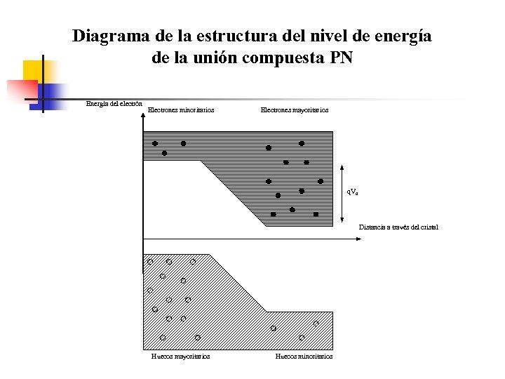 Diagrama de la estructura del nivel de energía de la unión compuesta PN Energía