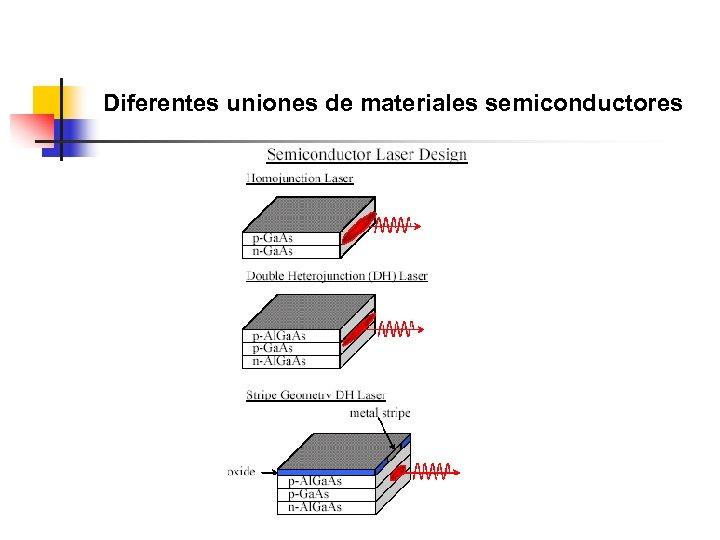 Diferentes uniones de materiales semiconductores