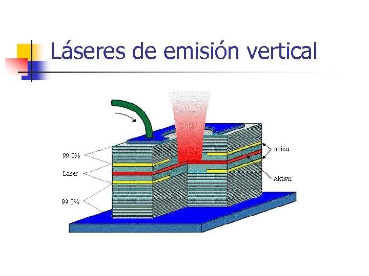 Láseres de emisión vertical