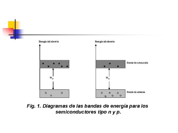 Energía del electrón Banda de conducción WG WG Banda de valencia Fig. 1. Diagramas