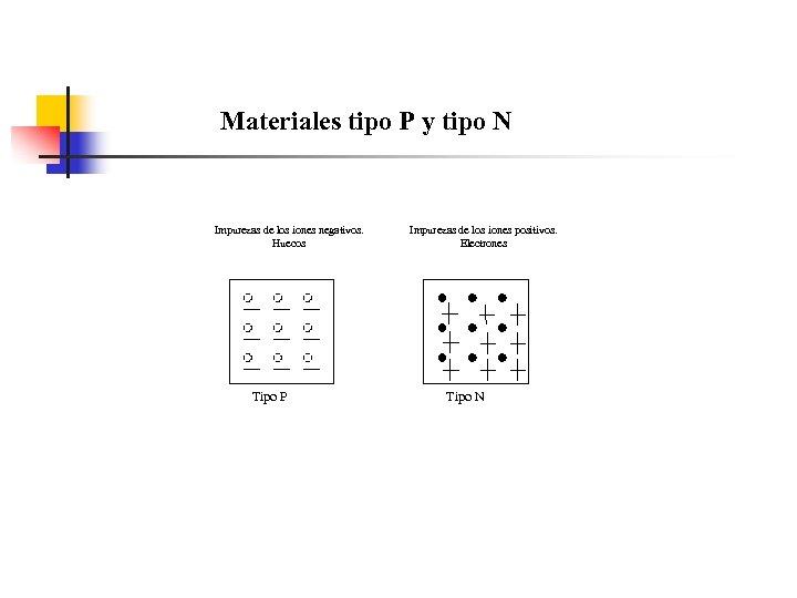 Materiales tipo P y tipo N Impurezas de los iones negativos. Huecos Tipo P
