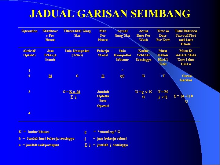 JADUAL GARISAN SEIMBANG Operation Manhour s Per House Theoretical Gang Size Men Per House