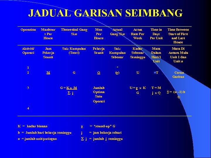 JADUAL GARISAN SEIMBANG Operation Manhour s Per House Theoretical Gang Size Men Per House