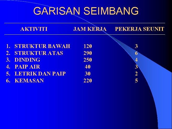GARISAN SEIMBANG AKTIVITI 1. 2. 3. 4. 5. 6. STRUKTUR BAWAH STRUKTUR ATAS DINDING