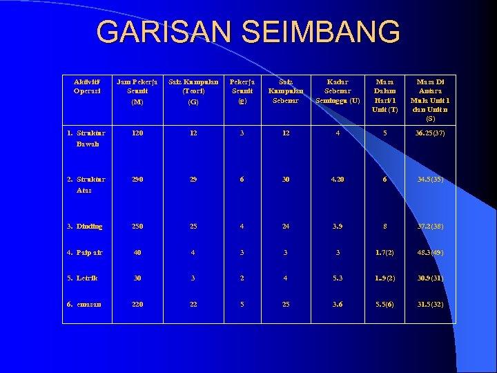 GARISAN SEIMBANG Aktiviti/ Operasi Jam Pekerja Seunit (M) Saiz Kumpulan (Teori) (G) Pekerja Seunit