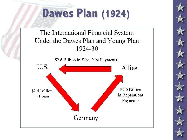 Dawes Plan (1924)