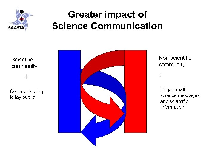 Greater impact of Science Communication Scientific community ↓ Communicating to lay public Non-scientific community