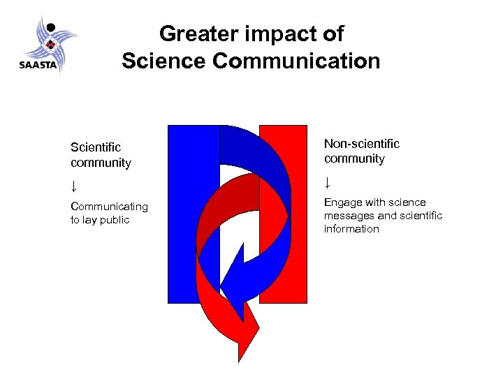 Greater impact of Science Communication Scientific community Non-scientific community ↓ ↓ Communicating to lay