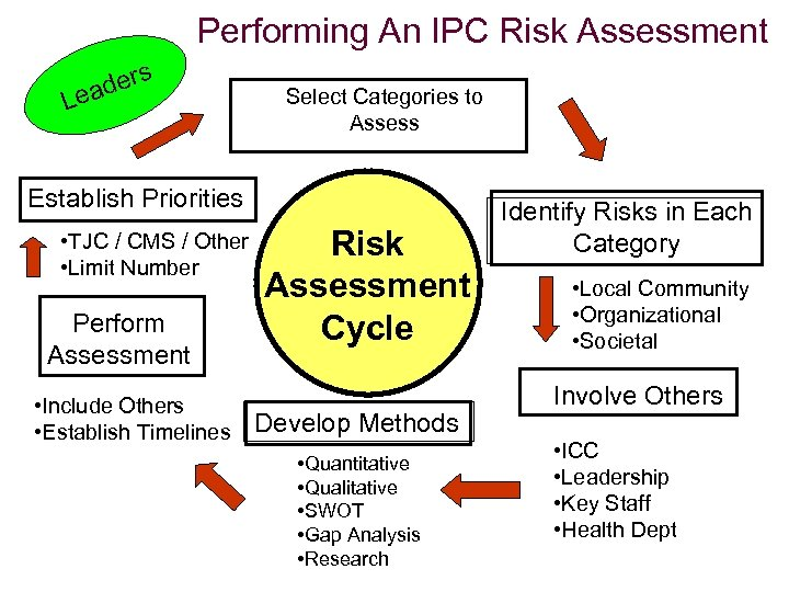 Performing An IPC Risk Assessment ders ea L Select Categories to Assess Establish Priorities