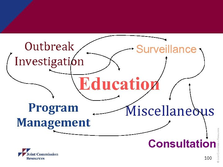 Outbreak Investigation Surveillance Education Miscellaneous Consultation 100 © Joint Commission Resources Program Management