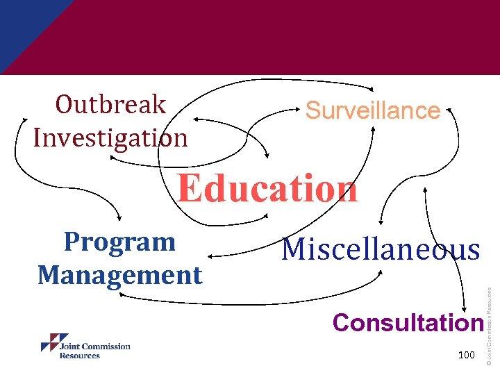 Outbreak Investigation Surveillance Education Miscellaneous Consultation 100 © Joint Commission Resources Program Management