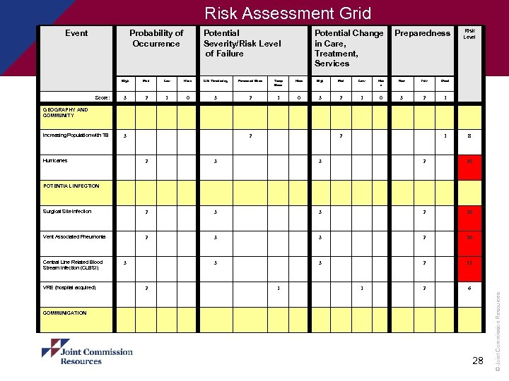 Risk Assessment Grid Event Probability of Occurrence Potential Severity/Risk Level of Failure Potential Change