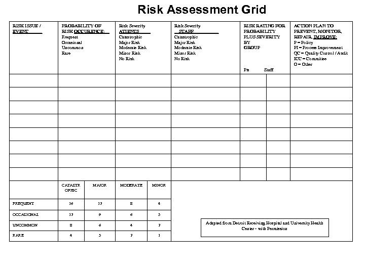 Risk Assessment Grid RISK ISSUE / EVENT______ PROBABILITY OF RISK OCCURENCE: __ Frequent Occasional