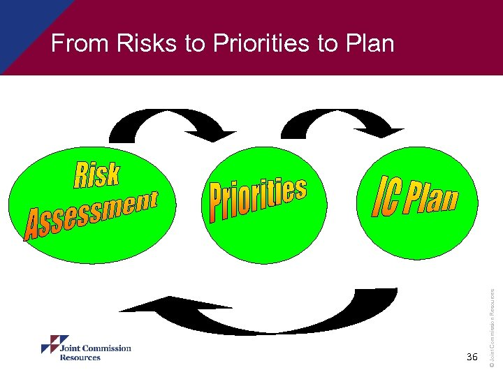 36 © Joint Commission Resources From Risks to Priorities to Plan