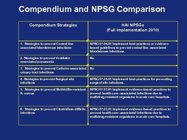 Compendium and NPSG Comparison Compendium Strategies HAI NPSGs (Full implementation 2010) 1. Strategies to