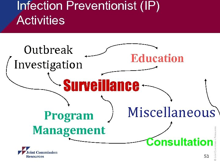 Infection Preventionist (IP) Activities Outbreak Investigation Education Surveillance Miscellaneous Consultation 53 © Joint Commission