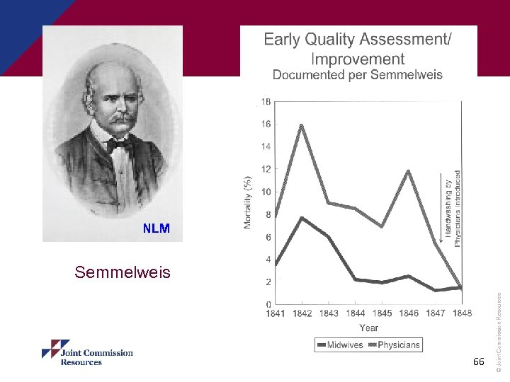 66 © Joint Commission Resources NLM Semmelweis