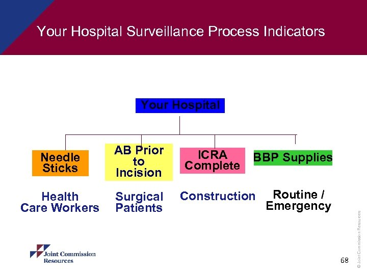 Your Hospital Surveillance Process Indicators Your Hospital Health Care Workers Surgical Patients ICRA Complete