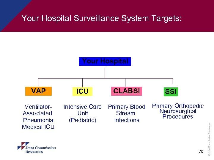 Your Hospital Surveillance System Targets: Your Hospital ICU CLABSI Ventilator. Associated Pneumonia Medical ICU