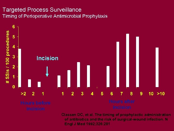 Targeted Process Surveillance Timing of Perioperative Antimicrobial Prophylaxis Incision Hours before incision Hours after