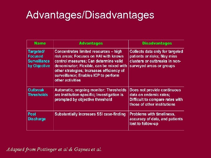 Advantages/Disadvantages Adapted from Pottinger et al & Gaynes et al.