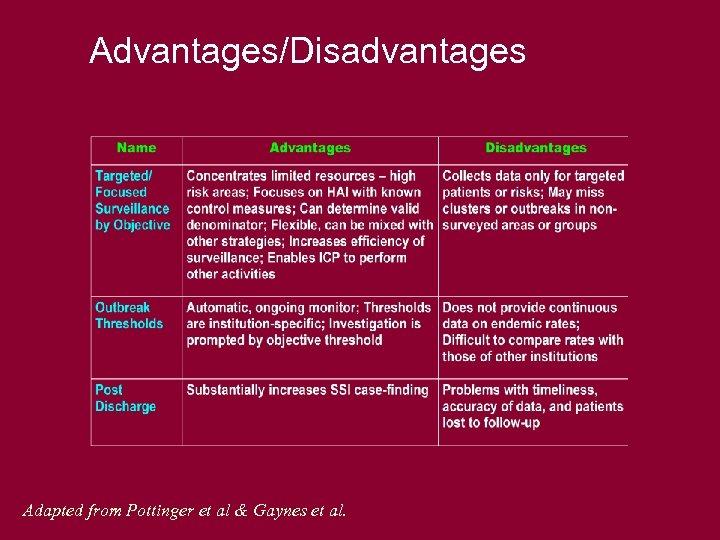 Advantages/Disadvantages Adapted from Pottinger et al & Gaynes et al.