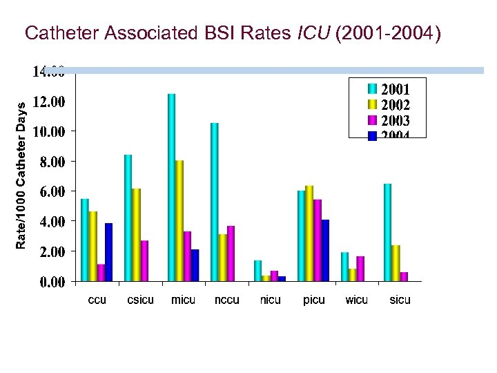 Catheter Associated BSI Rates ICU (2001 -2004) Privileged and Confidential; Prepared by Hospital Epidemiology