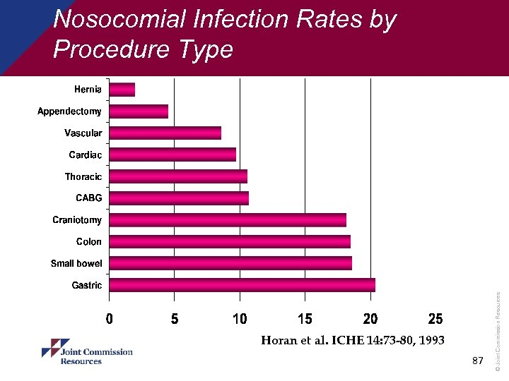 Horan et al. ICHE 14: 73 -80, 1993 87 © Joint Commission Resources Nosocomial