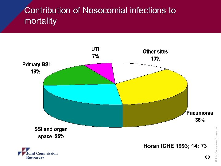 Horan ICHE 1993; 14: 73 88 © Joint Commission Resources Contribution of Nosocomial infections