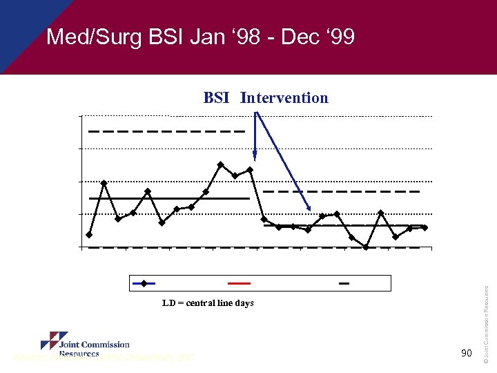 Med/Surg BSI Jan ' 98 - Dec ' 99 BSI Intervention 20 15 10