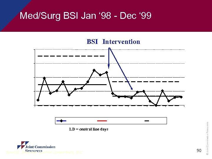 Med/Surg BSI Jan ' 98 - Dec ' 99 BSI Intervention 20 15 10