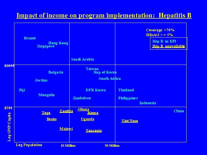 Impact of income on program implementation: Hepatitis B Coverage >70% HBs. AG > =