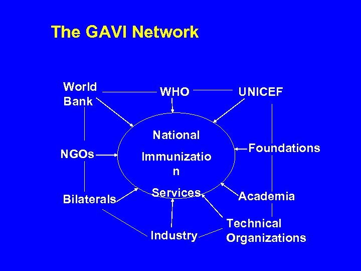 The GAVI Network World Bank WHO National NGOs Bilaterals Immunizatio n UNICEF Foundations Services