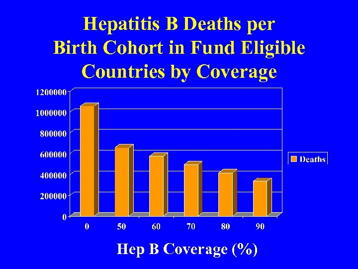 Hepatitis B Deaths per Birth Cohort in Fund Eligible Countries by Coverage Hep B
