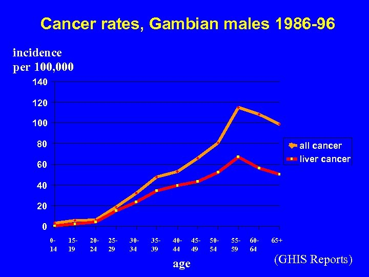 Cancer rates, Gambian males 1986 -96 incidence per 100, 000 140 120 100 80