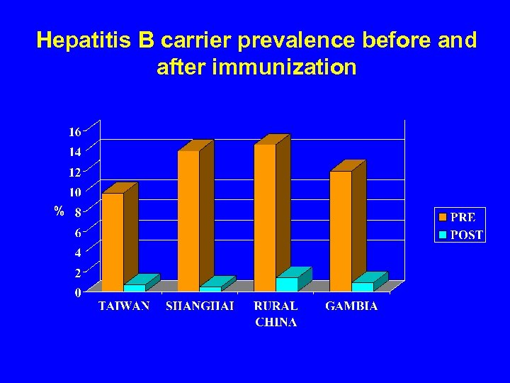 Hepatitis B carrier prevalence before and after immunization