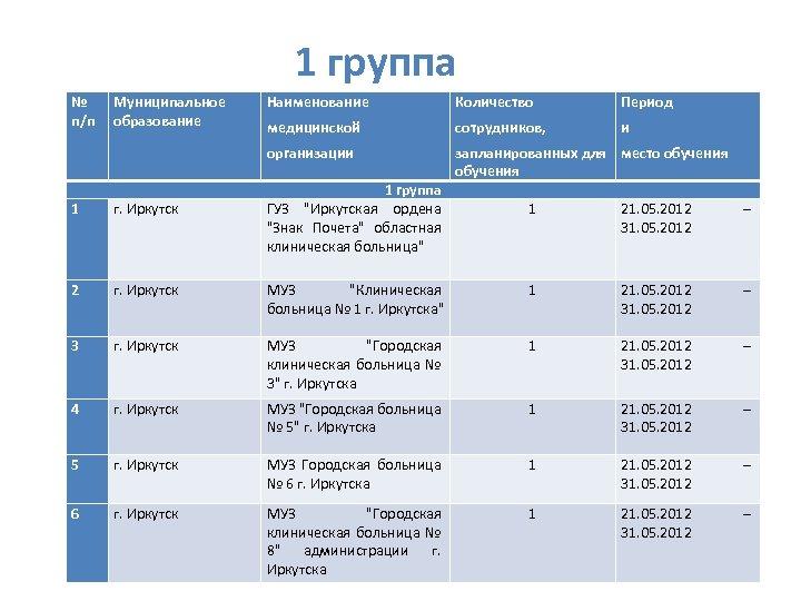 1 группа № п/п Муниципальное образование г. Иркутск 2 г. Иркутск 3 Количество Период