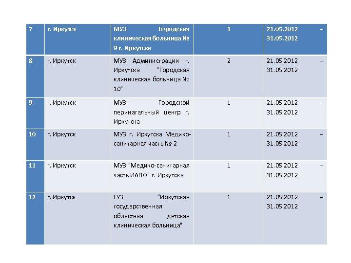 7 г. Иркутск МУЗ Городская клиническая больница № 9 г. Иркутска 1 21. 05.