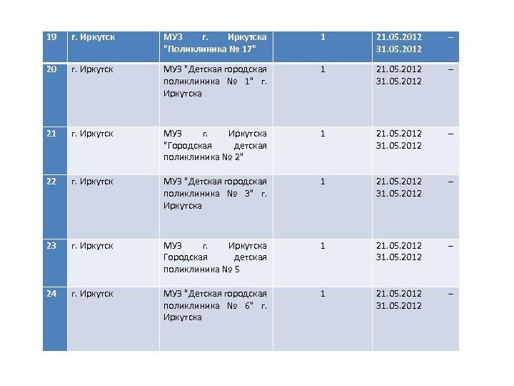 19 г. Иркутск МУЗ г. Иркутска
