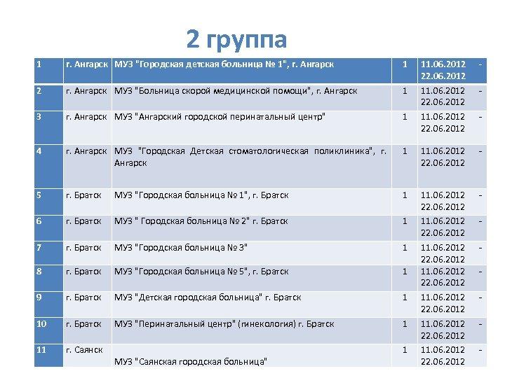 2 группа 1 г. Ангарск МУЗ