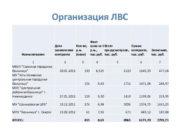 Организация ЛВС Наименование Факт Дата Кол-во, цена за 1 Всего Сумма заключения р. м.