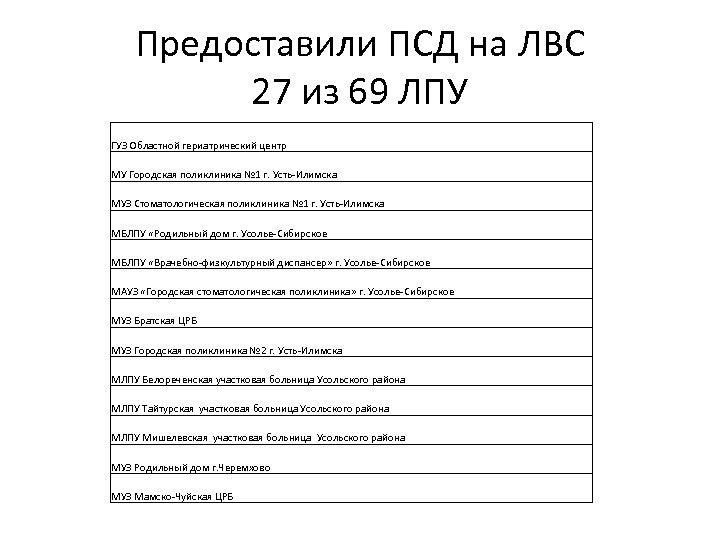 Предоставили ПСД на ЛВС 27 из 69 ЛПУ ГУЗ Областной гериатрический центр МУ Городская