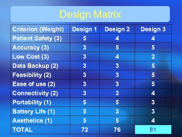 Design Matrix Criterion (Weight) Patient Safety (3) Accuracy (3) Low Cost (3) Data Backup