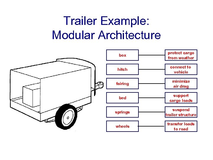 Trailer Example: Modular Architecture box protect cargo from weather hitch connect to vehicle fairing