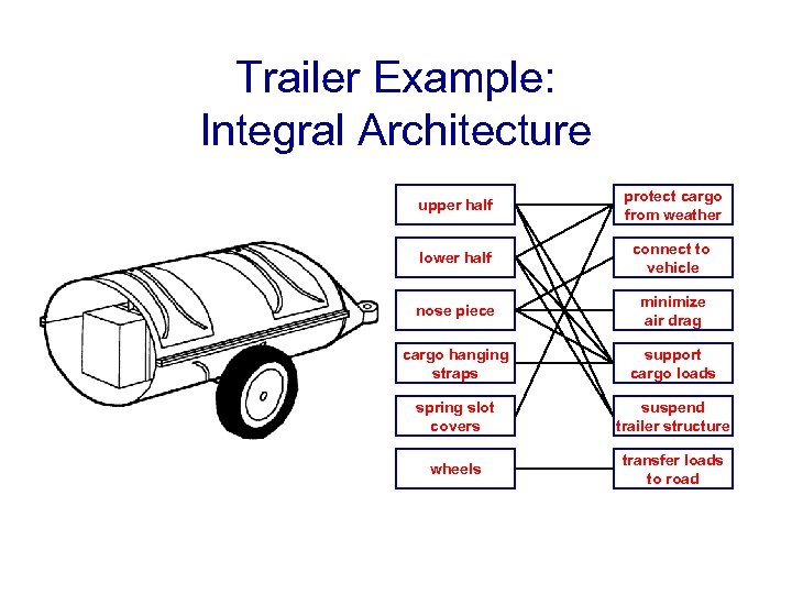 Trailer Example: Integral Architecture upper half protect cargo from weather lower half connect to