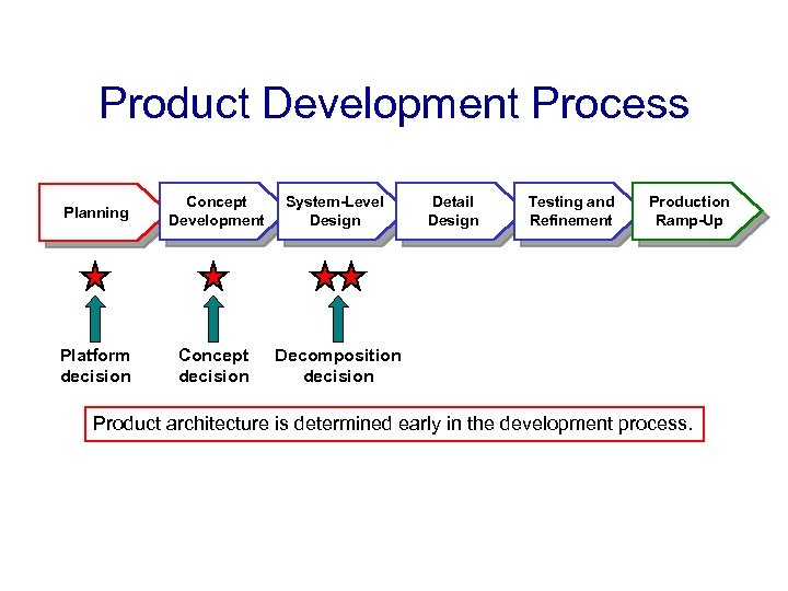 Product Development Process Planning Concept Development System-Level Design Platform decision Concept decision Detail Design